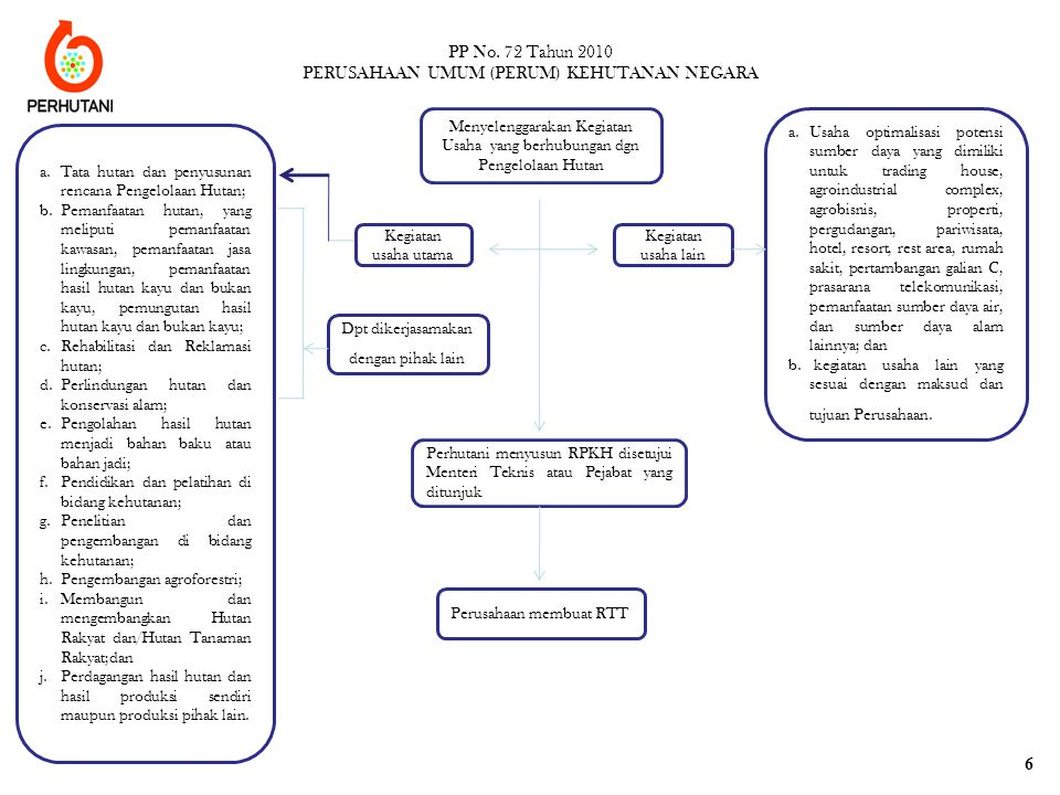 PP No. 72 Tahun 2010 PERUSAHAAN UMUM (PERUM) KEHUTANAN NEGARA