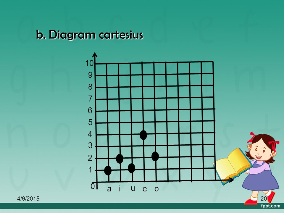 b. Diagram cartesius 1 a i u e o 2 3 4 5 6 7 8 9 10 4/10/2017