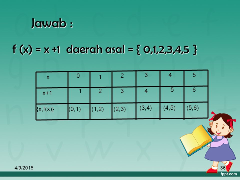 Jawab : f (x) = x +1 daerah asal = { 0,1,2,3,4,5 } {x,f(x)} x+1 x