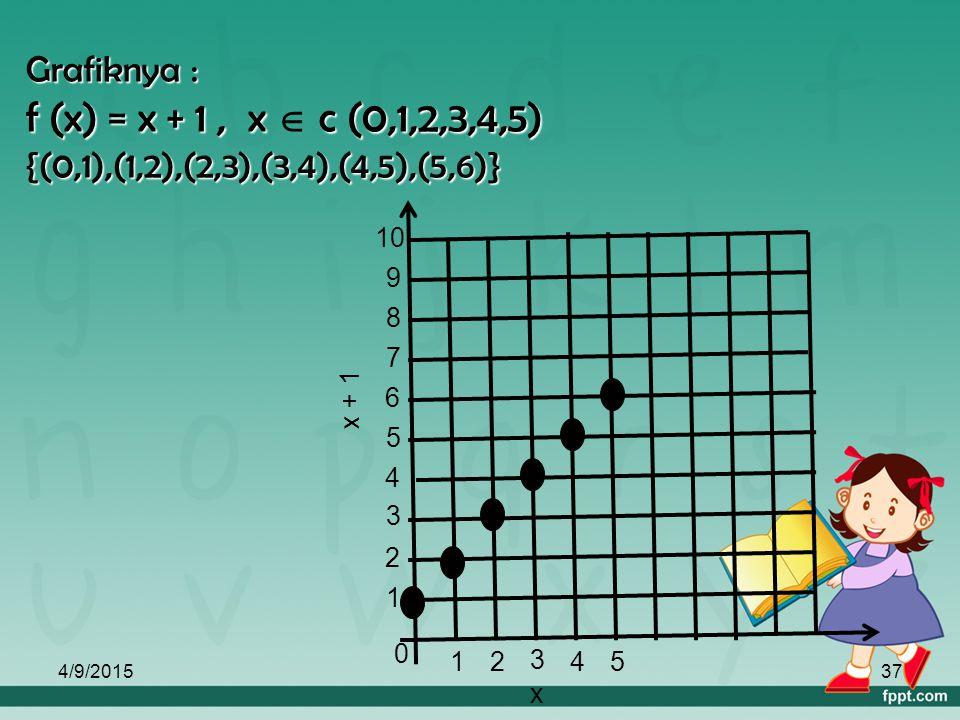 Grafiknya : f (x) = x + 1 , x  c (0,1,2,3,4,5) {(0,1),(1,2),(2,3),(3,4),(4,5),(5,6)}