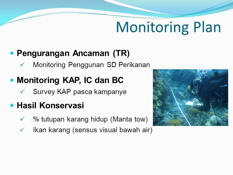 Monitoring Plan Pengurangan Ancaman (TR) Monitoring KAP, IC dan BC