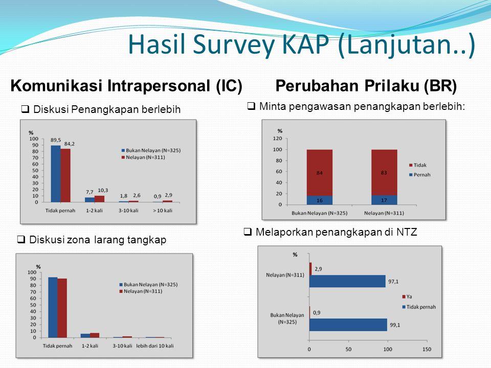 Hasil Survey KAP (Lanjutan..)