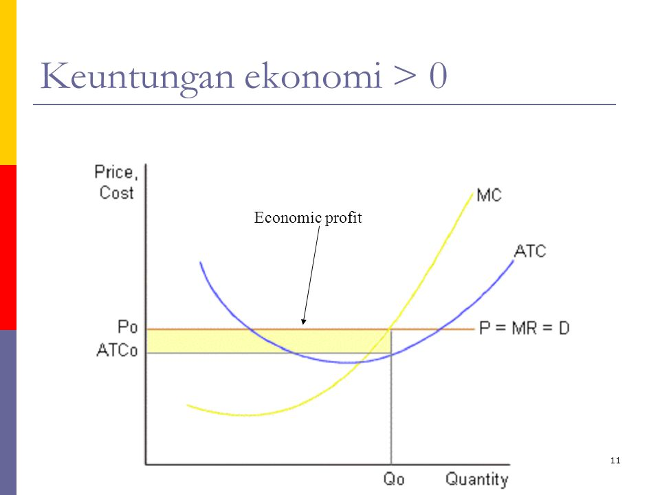Keuntungan ekonomi > 0