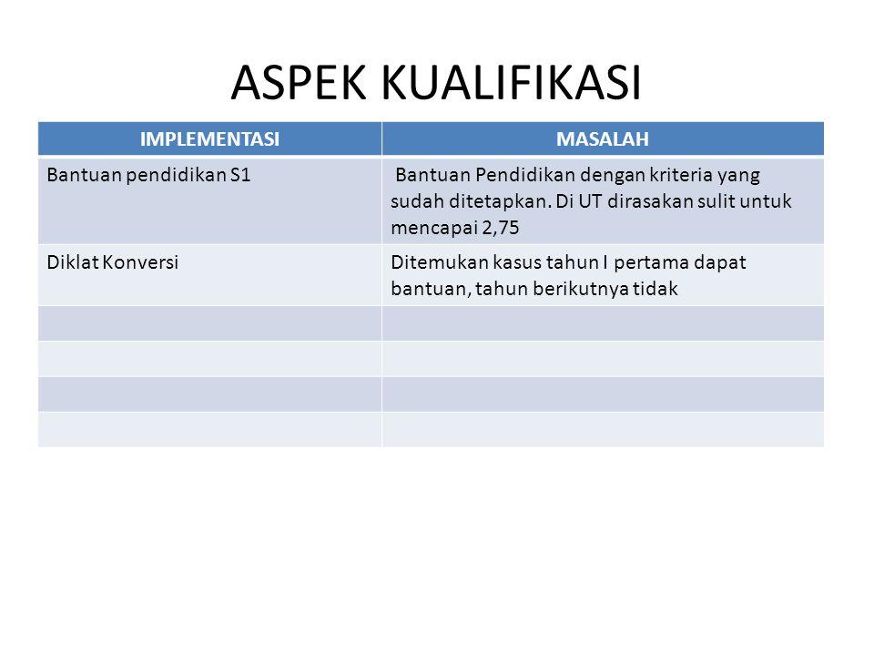 ASPEK KUALIFIKASI IMPLEMENTASI MASALAH Bantuan pendidikan S1
