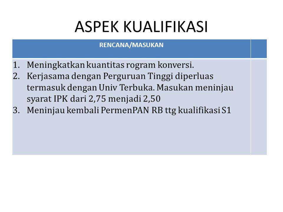 ASPEK KUALIFIKASI Meningkatkan kuantitas rogram konversi.