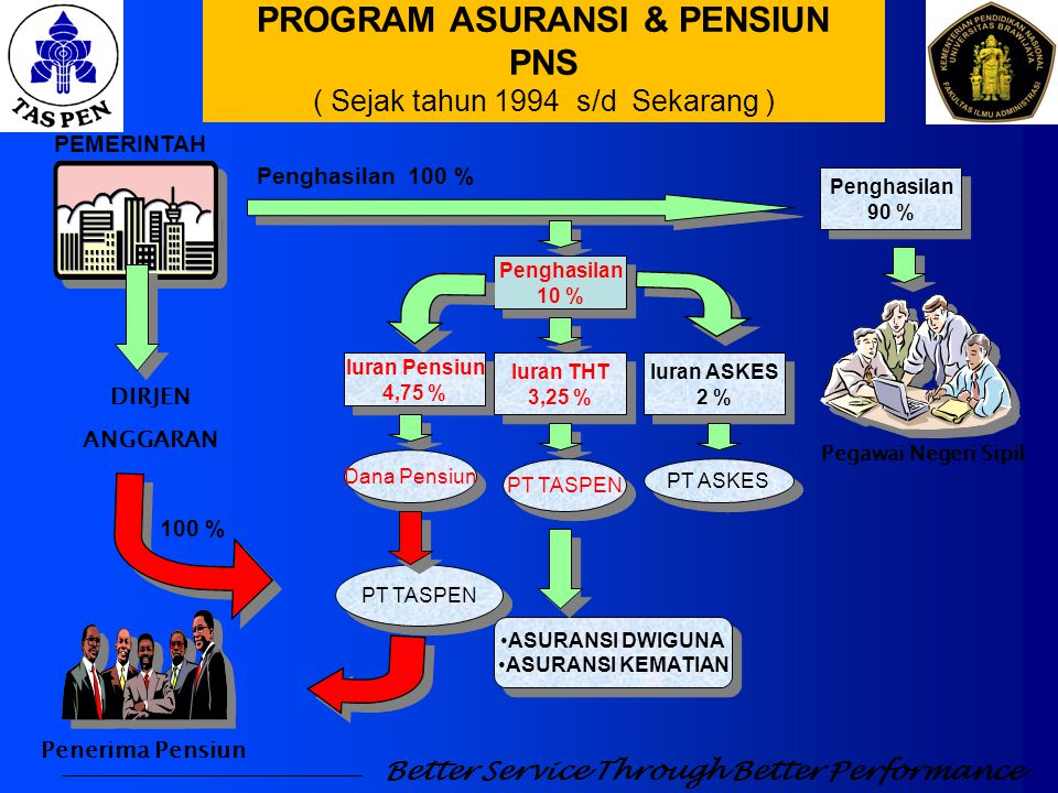 PROGRAM ASURANSI & PENSIUN PNS ( Sejak tahun 1994 s/d Sekarang )
