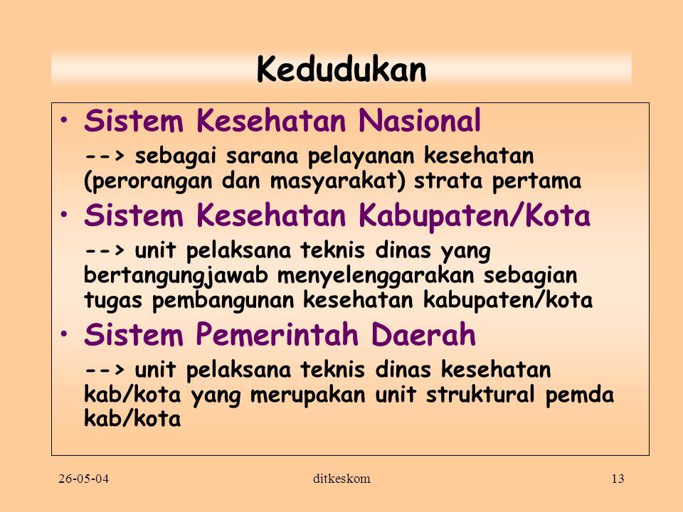 Kedudukan Sistem Kesehatan Nasional Sistem Kesehatan Kabupaten/Kota