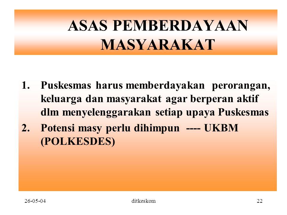 ASAS PEMBERDAYAAN MASYARAKAT