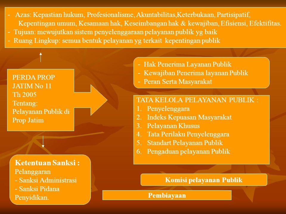 Komisi pelayanan Publik