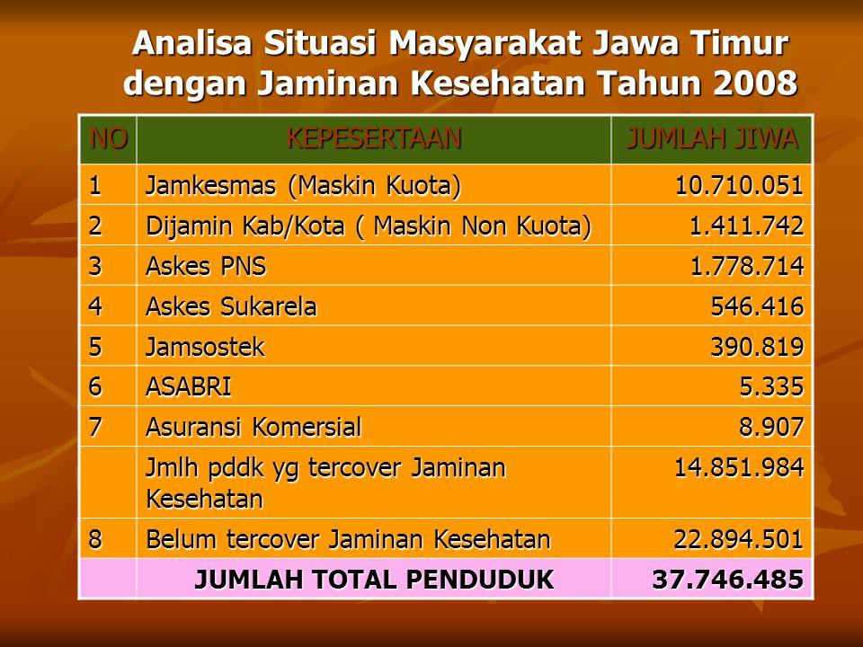 Analisa Situasi Masyarakat Jawa Timur dengan Jaminan Kesehatan Tahun 2008
