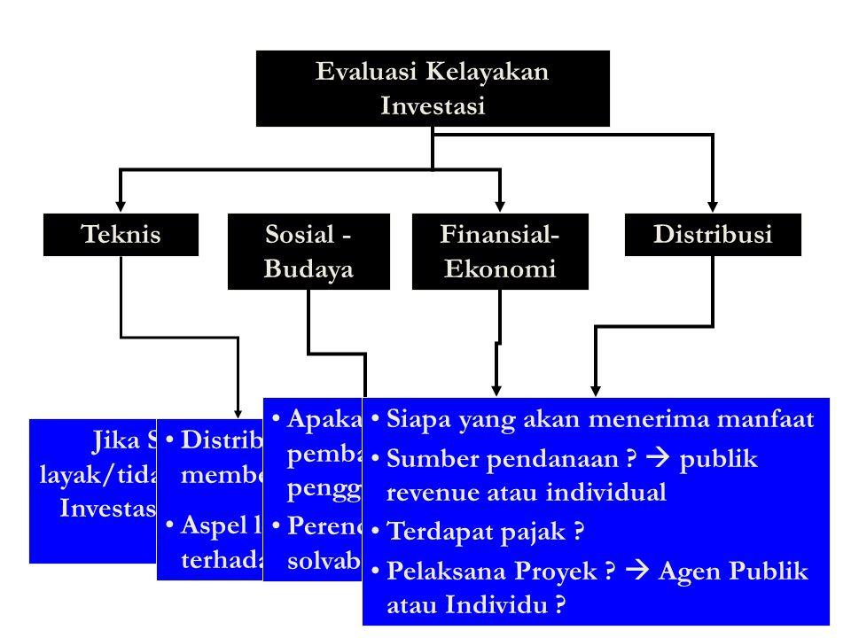 Evaluasi Kelayakan Investasi