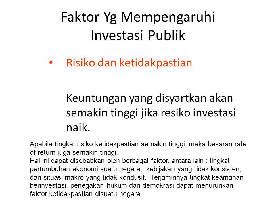 Faktor Yg Mempengaruhi Investasi Publik