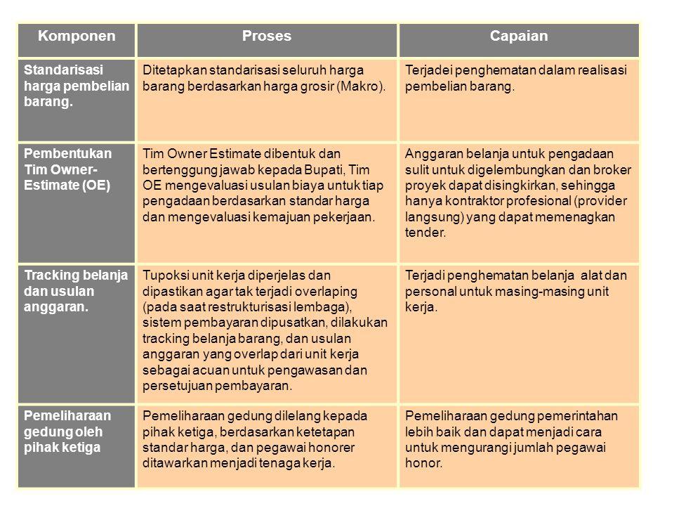 Komponen Proses Capaian