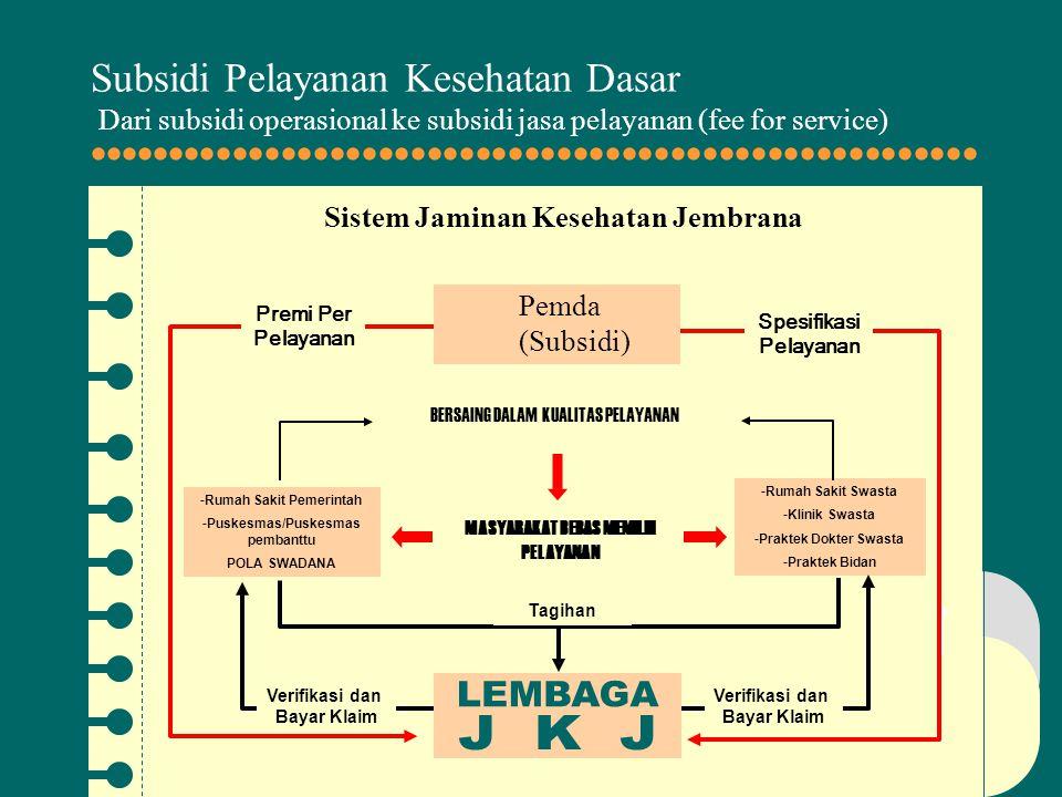 Subsidi Pelayanan Kesehatan Dasar Dari subsidi operasional ke subsidi jasa pelayanan (fee for service)