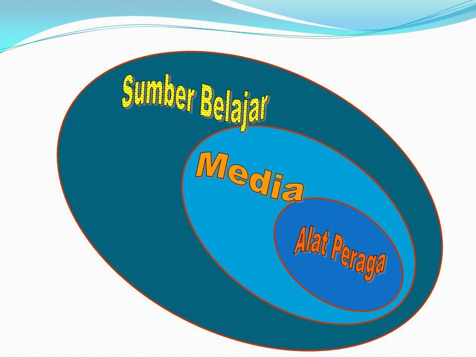 Sumber Belajar Media Alat Peraga