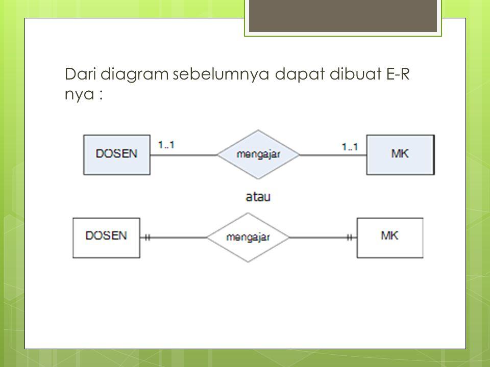 Dari diagram sebelumnya dapat dibuat E-R nya :