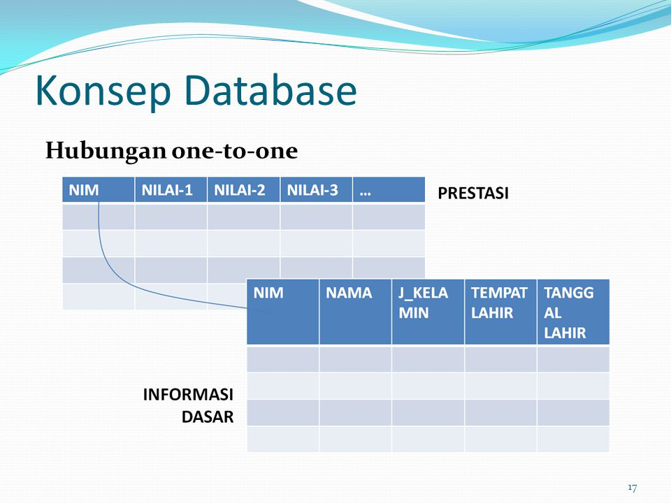 Konsep Database Hubungan one-to-one