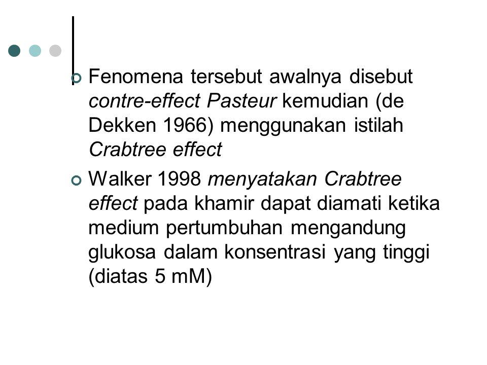 Fenomena tersebut awalnya disebut contre-effect Pasteur kemudian (de Dekken 1966) menggunakan istilah Crabtree effect