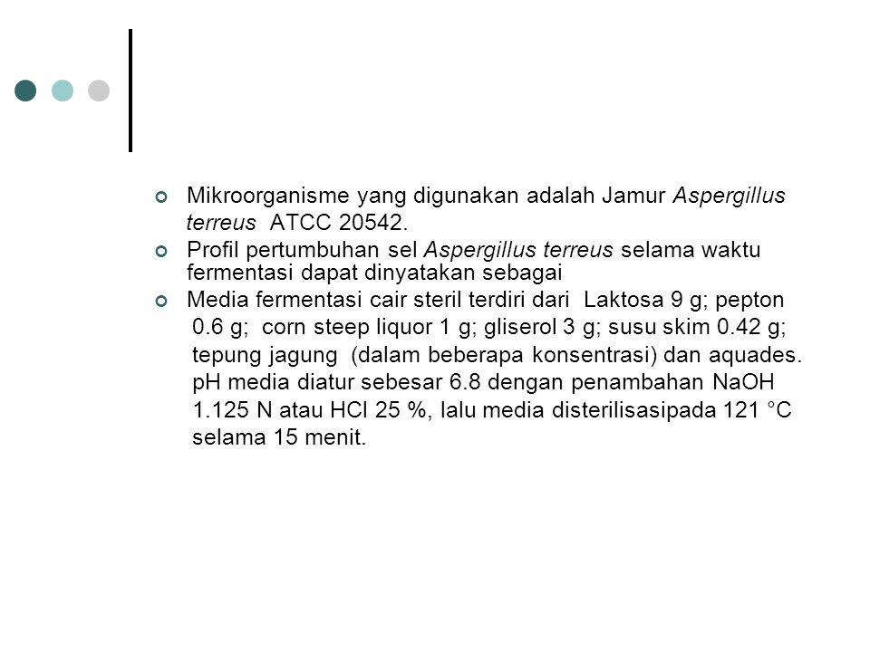Mikroorganisme yang digunakan adalah Jamur Aspergillus