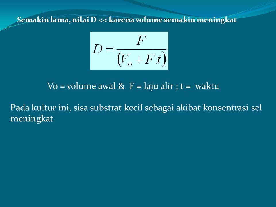 Vo = volume awal & F = laju alir ; t = waktu