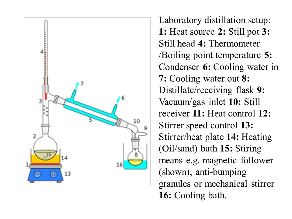 Laboratory distillation setup: 1: Heat source 2: Still pot 3: Still head 4: Thermometer /Boiling point temperature 5: Condenser 6: Cooling water in 7: Cooling water out 8: Distillate/receiving flask 9: Vacuum/gas inlet 10: Still receiver 11: Heat control 12: Stirrer speed control 13: Stirrer/heat plate 14: Heating (Oil/sand) bath 15: Stiring means e.g.