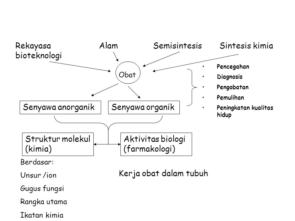 Rekayasa bioteknologi Alam Semisintesis Sintesis kimia