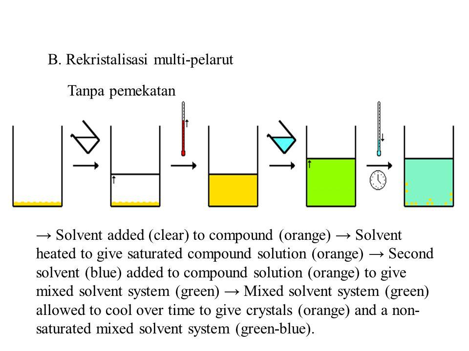 B. Rekristalisasi multi-pelarut