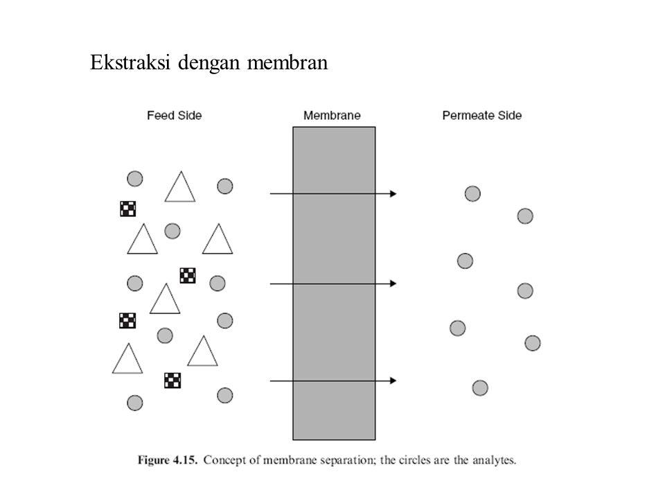 Ekstraksi dengan membran