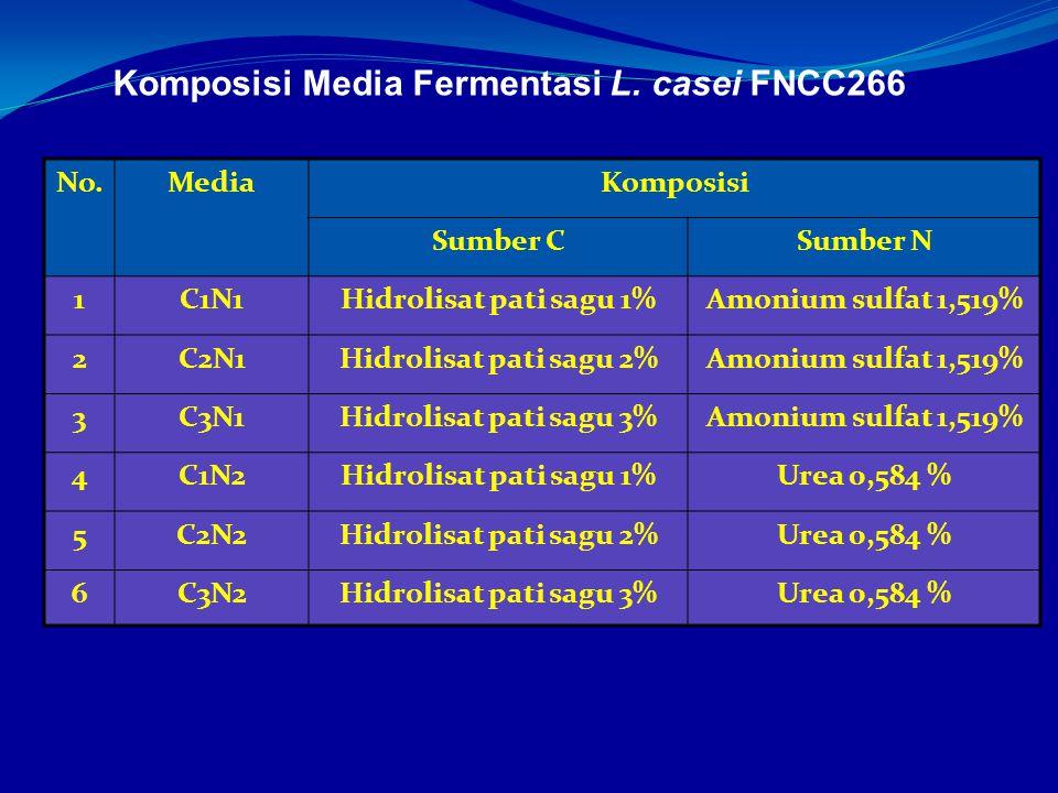 Komposisi Media Fermentasi L. casei FNCC266