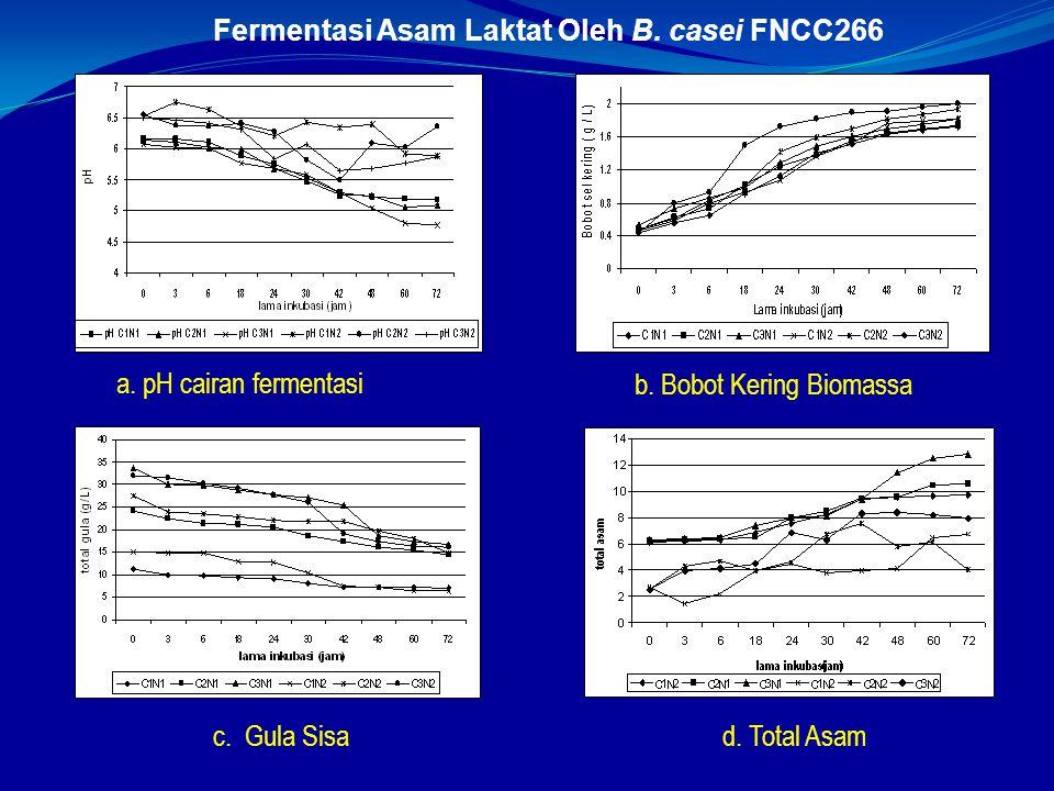 Fermentasi Asam Laktat Oleh B. casei FNCC266