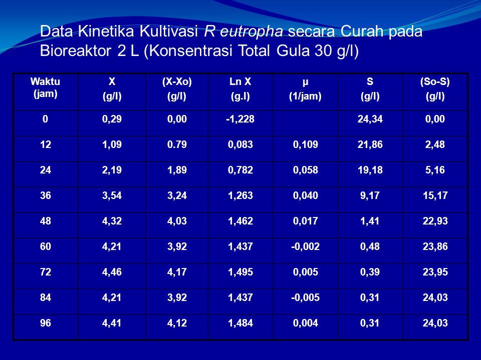 Data Kinetika Kultivasi R eutropha secara Curah pada Bioreaktor 2 L (Konsentrasi Total Gula 30 g/l)