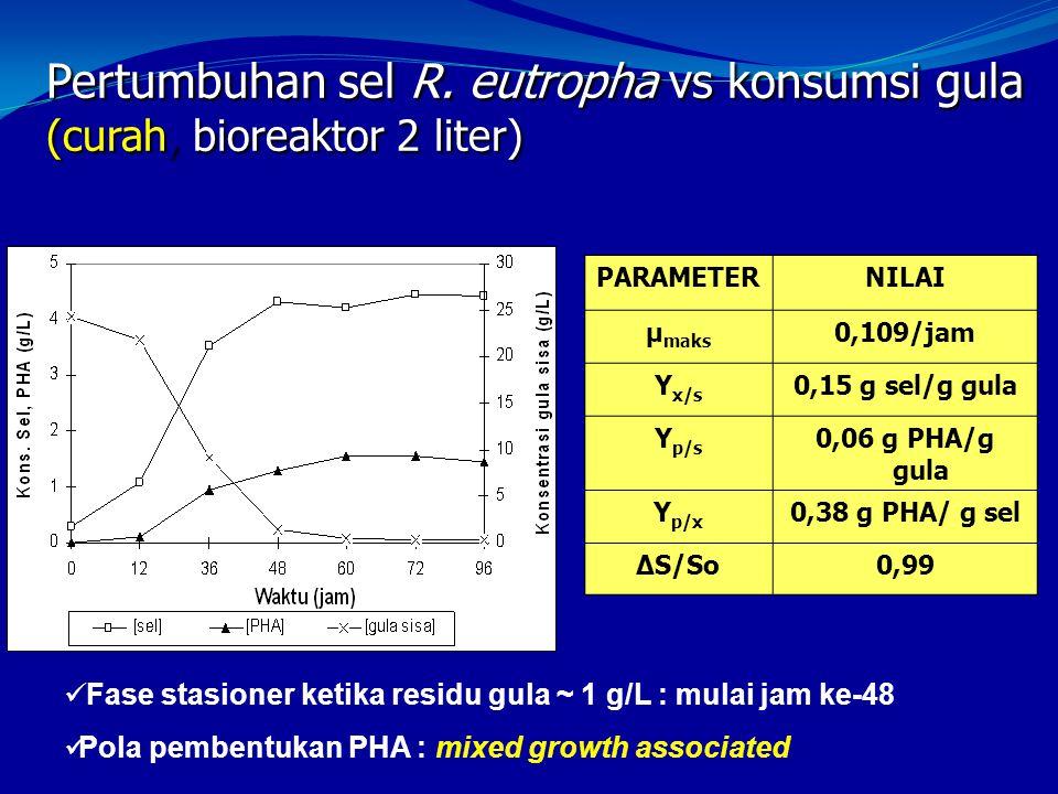 Pertumbuhan sel R. eutropha vs konsumsi gula (curah, bioreaktor 2 liter)