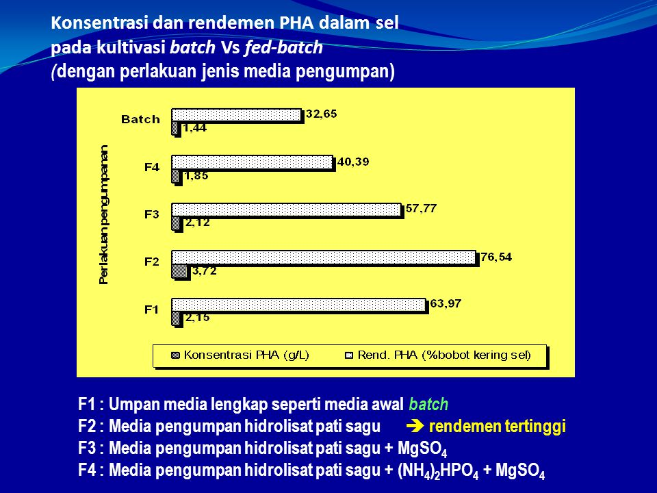 Konsentrasi dan rendemen PHA dalam sel pada kultivasi batch Vs fed-batch (dengan perlakuan jenis media pengumpan)
