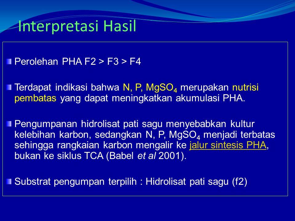 Interpretasi Hasil Perolehan PHA F2 > F3 > F4