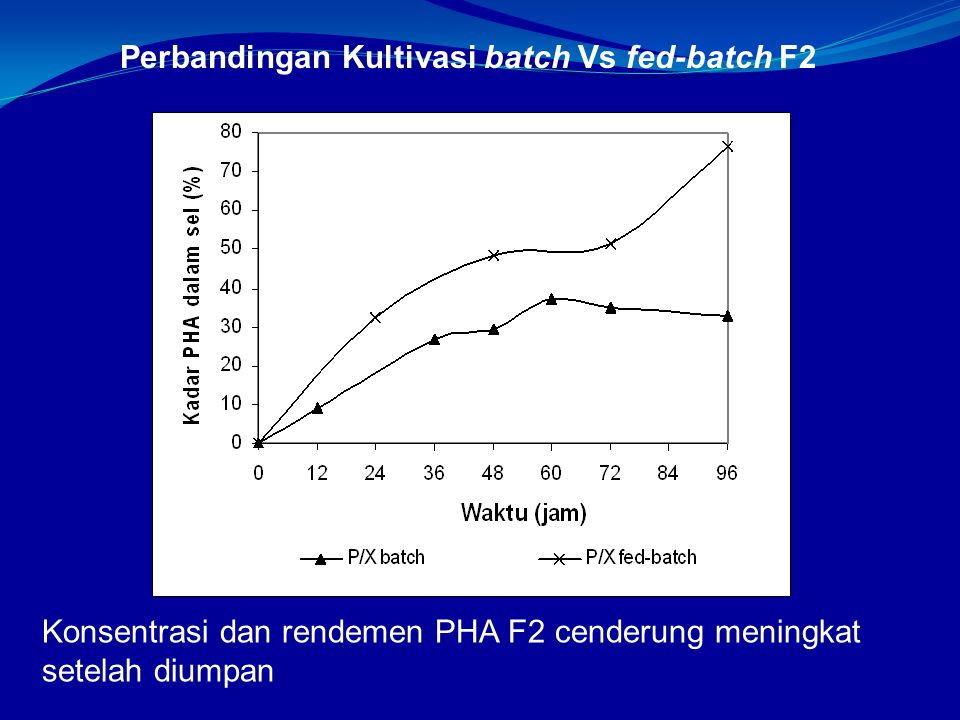 Perbandingan Kultivasi batch Vs fed-batch F2