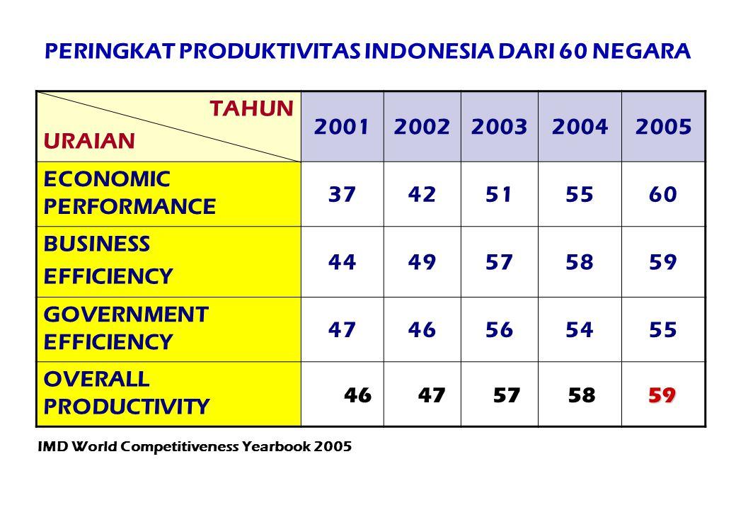 PERINGKAT PRODUKTIVITAS INDONESIA DARI 60 NEGARA