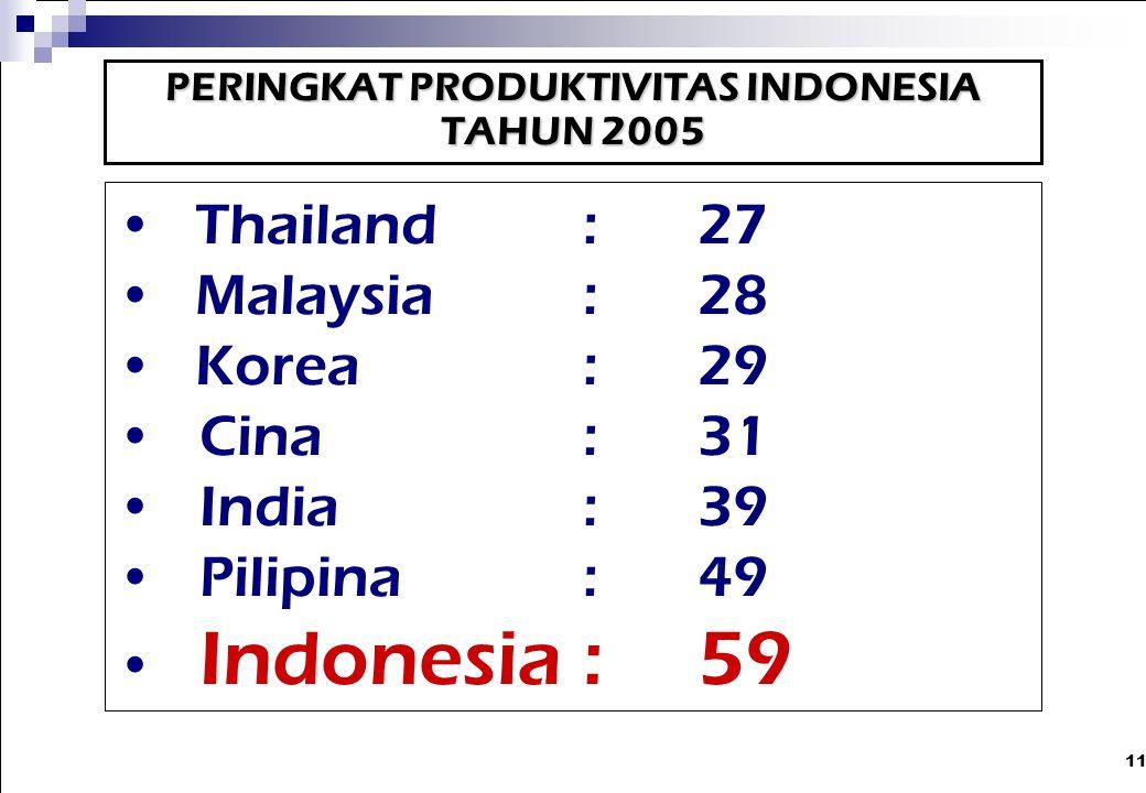 PERINGKAT PRODUKTIVITAS INDONESIA