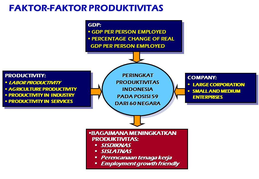 FAKTOR-FAKTOR PRODUKTIVITAS