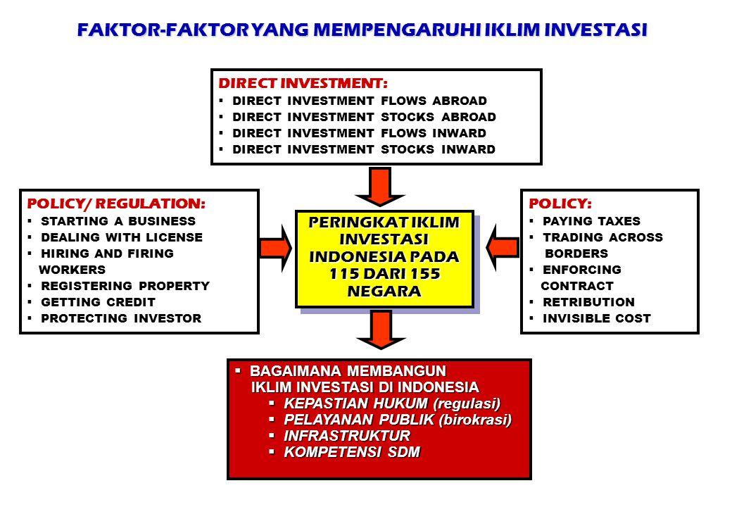 FAKTOR-FAKTOR YANG MEMPENGARUHI IKLIM INVESTASI