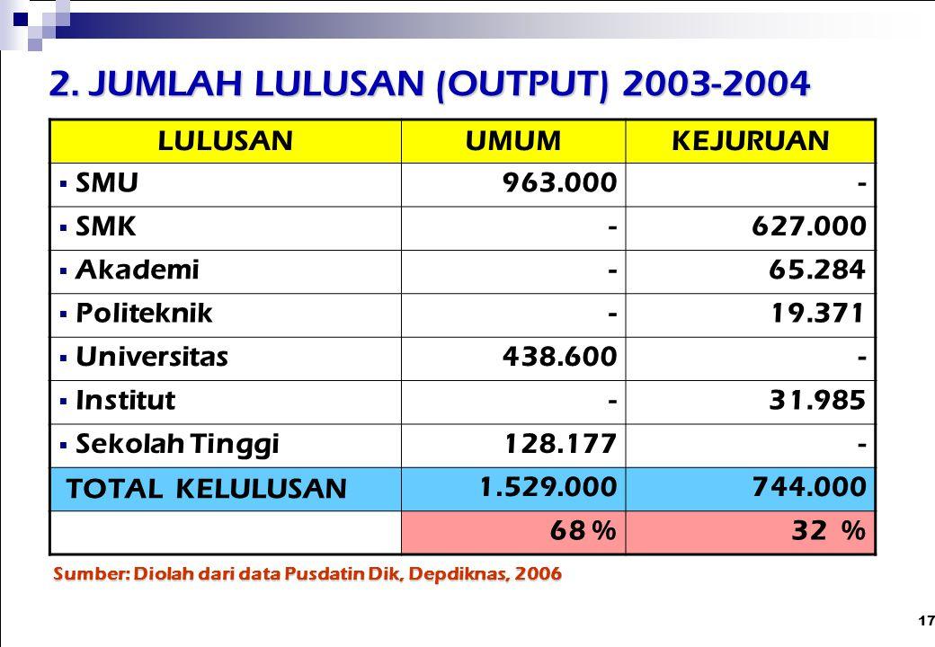 2. JUMLAH LULUSAN (OUTPUT) 2003-2004