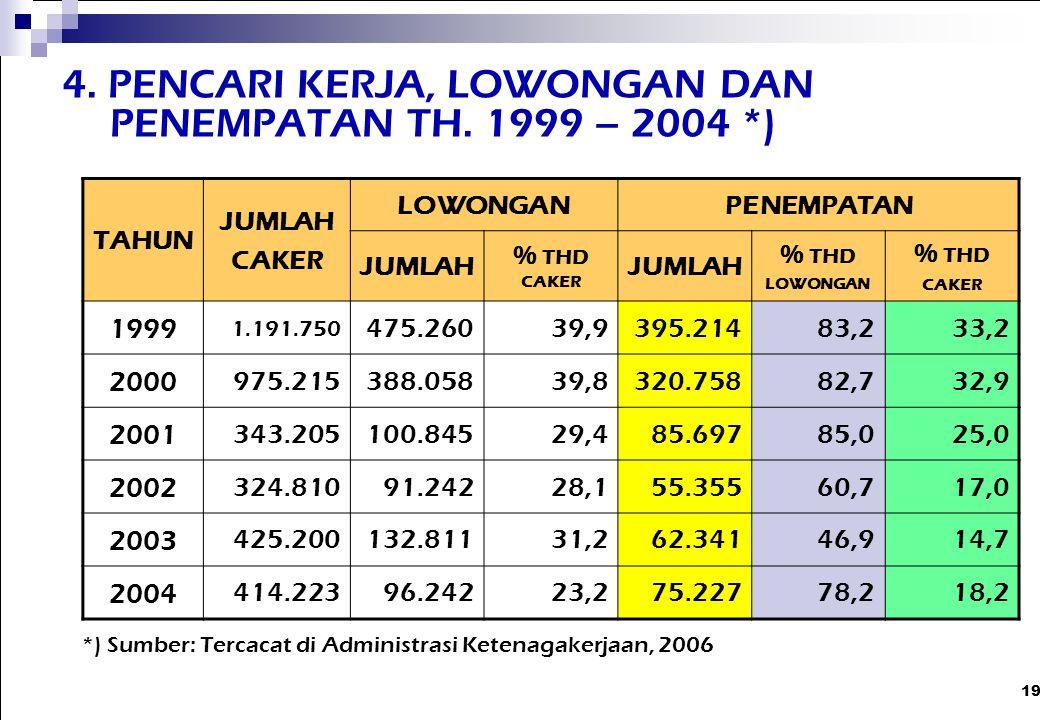 4. PENCARI KERJA, LOWONGAN DAN PENEMPATAN TH. 1999 – 2004 *)