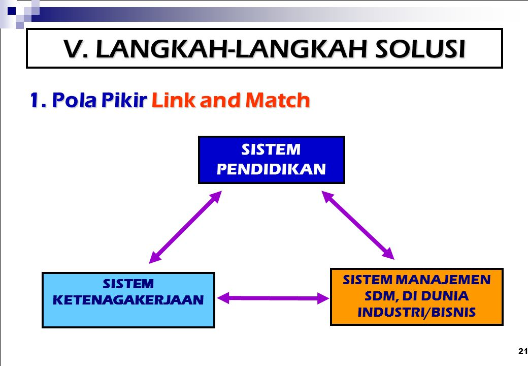 1. Pola Pikir Link and Match