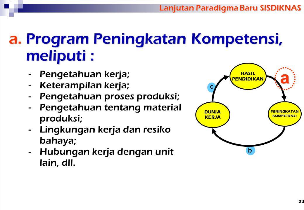 a. Program Peningkatan Kompetensi, meliputi :