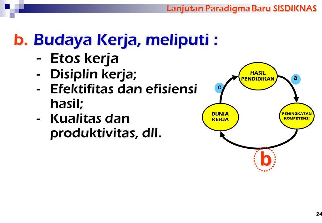 b. Budaya Kerja, meliputi :