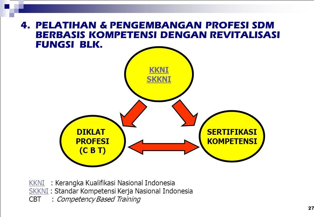 4. PELATIHAN & PENGEMBANGAN PROFESI SDM