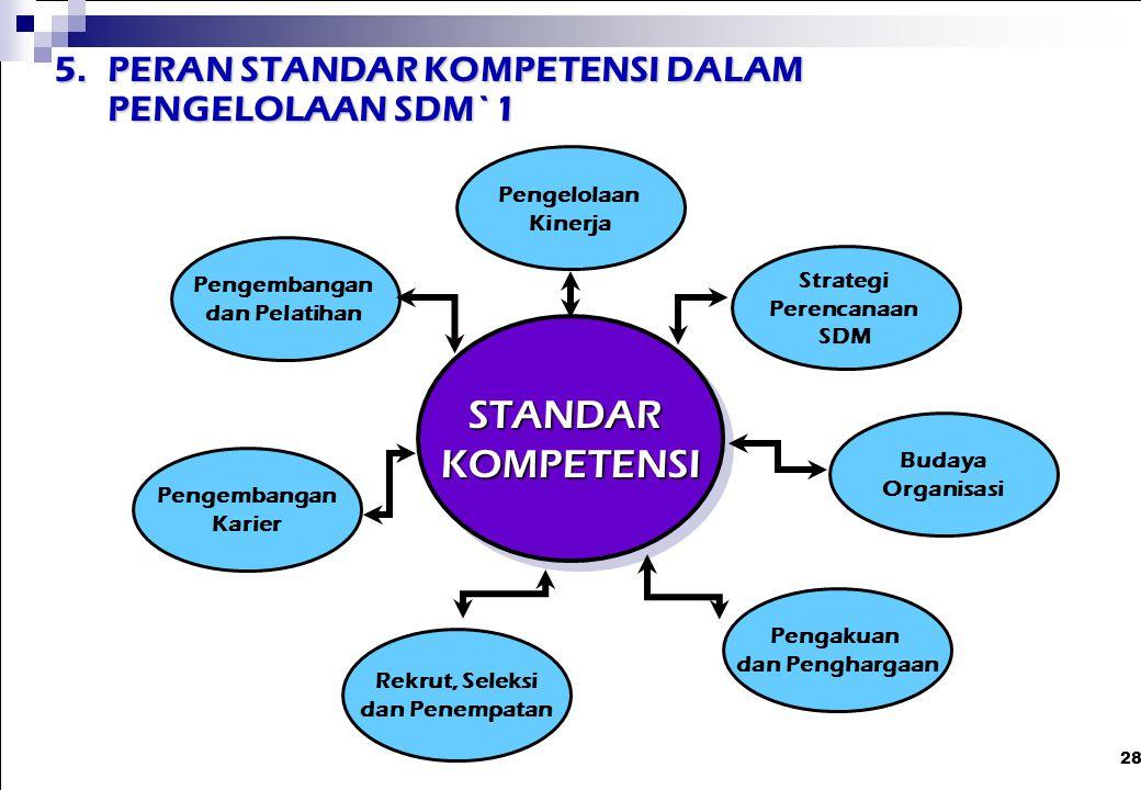 STANDAR KOMPETENSI 5. PERAN STANDAR KOMPETENSI DALAM PENGELOLAAN SDM`1