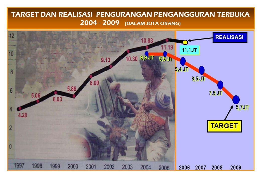 TARGET DAN REALISASI PENGURANGAN PENGANGGURAN TERBUKA 2004 - 2009 (DALAM JUTA ORANG)