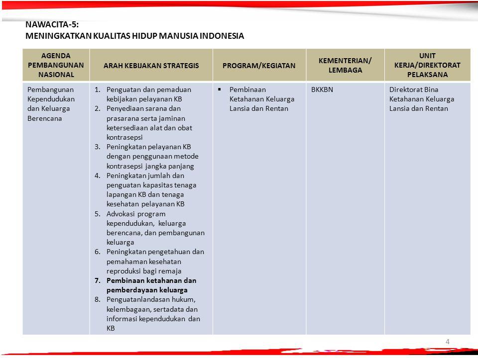 Meningkatkan Kualitas Hidup Manusia Indonesia