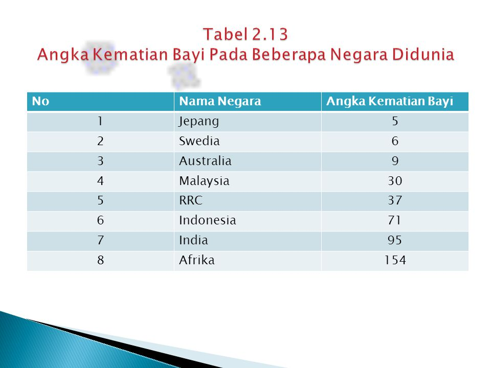 Tabel 2.13 Angka Kematian Bayi Pada Beberapa Negara Didunia