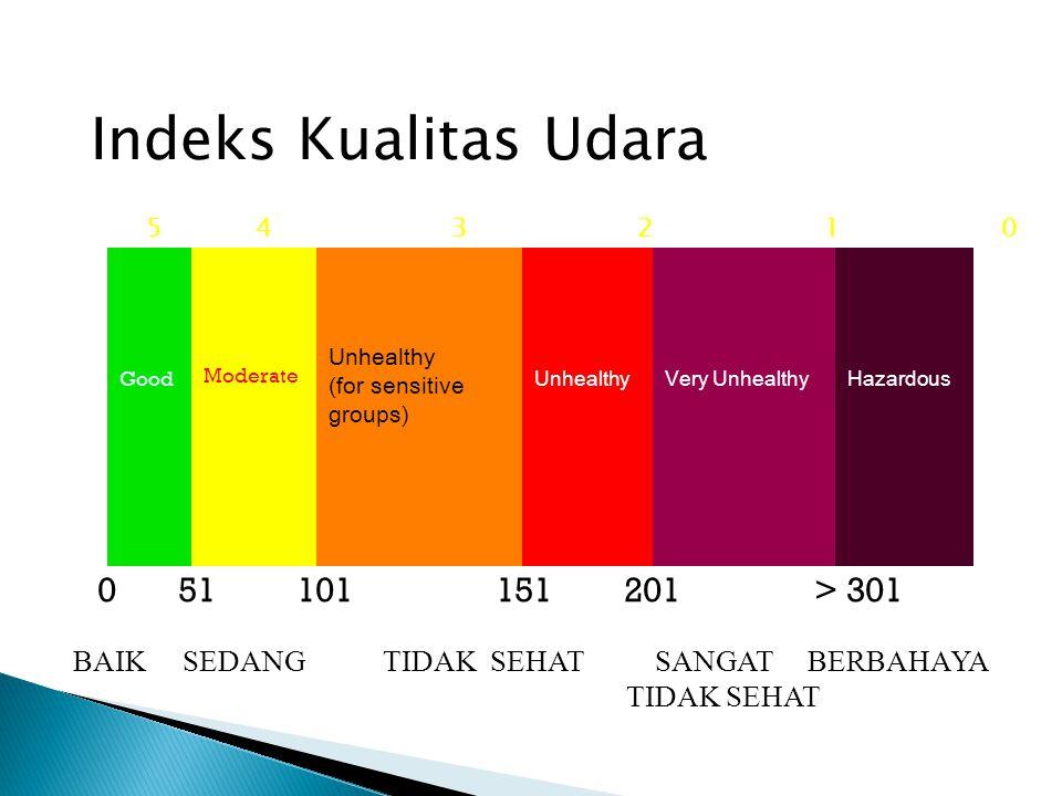 Indeks Kualitas Udara 0 51 101 151 201 > 301